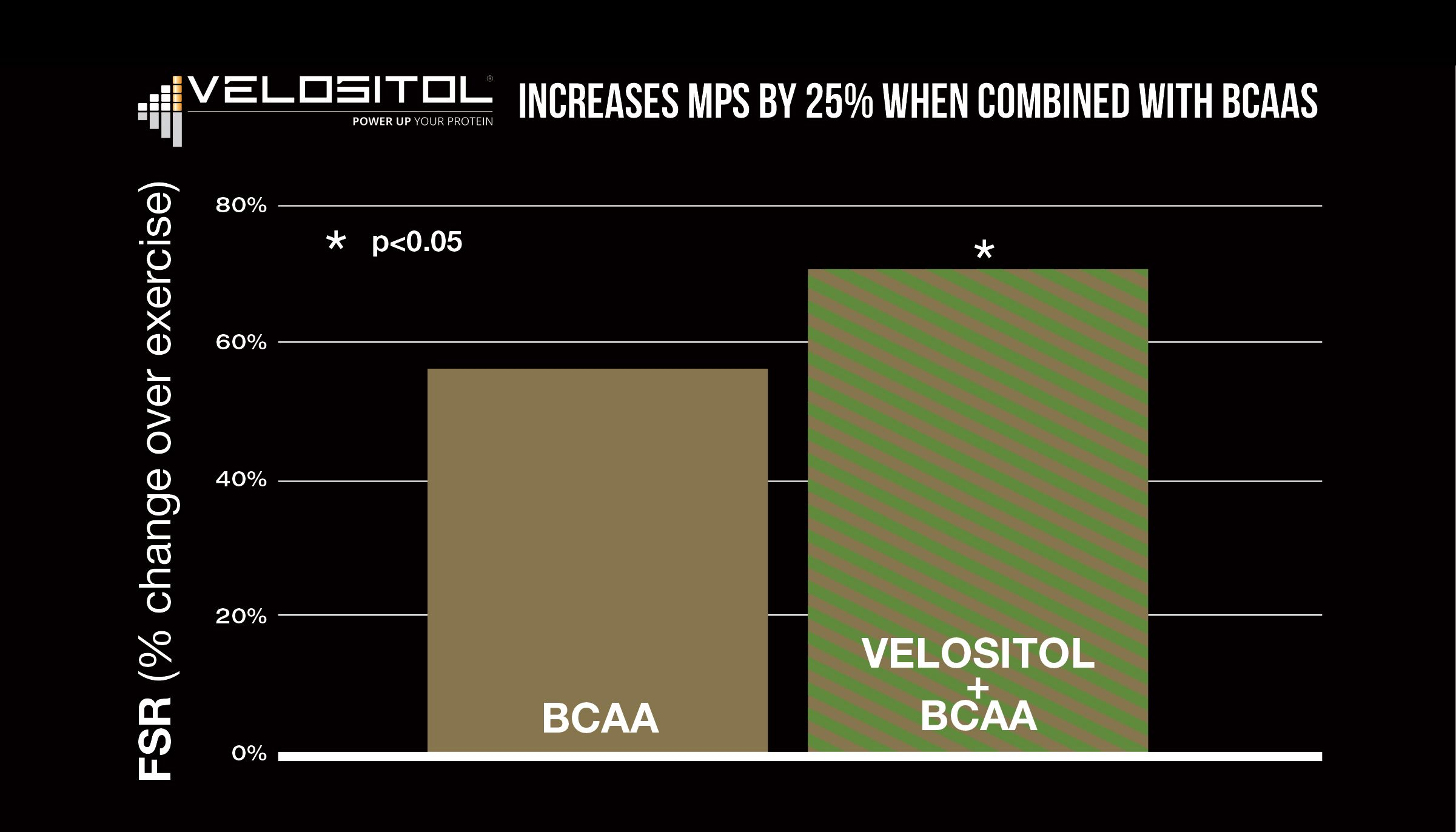 BCAA Edge Velositol Graph